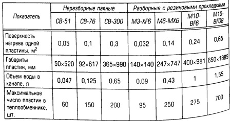 Пластинчатые теплообменники технические характеристики цена теплообменник котельная тендеры