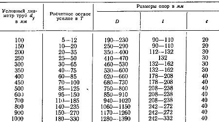 СП 11-104-97 Инженерно-геодезические изыскания для ...