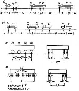 Схемы нагружения на мост