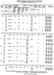 Osnovnye parametry sil'fonnykh kompensatorov po TU 3-120-81