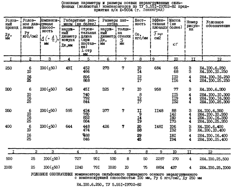 Osnovnye parametry sil'fonnykh kompensatorov po TU 5.551-19702-82