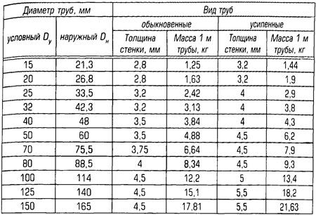 стальные трубы диаметры таблица