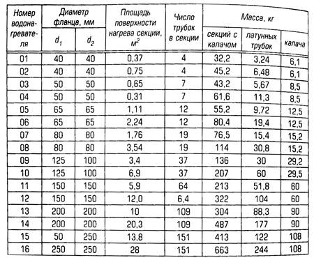латунная трубка 16х1