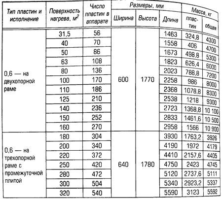 Пластинчатые теплообменники технические характеристики теплообменник радиатор